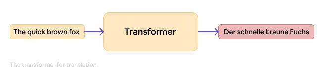speech to text transformers