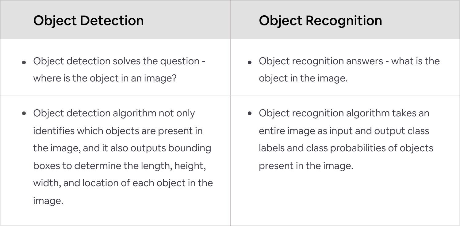 Object Detection vs Object Recognition
