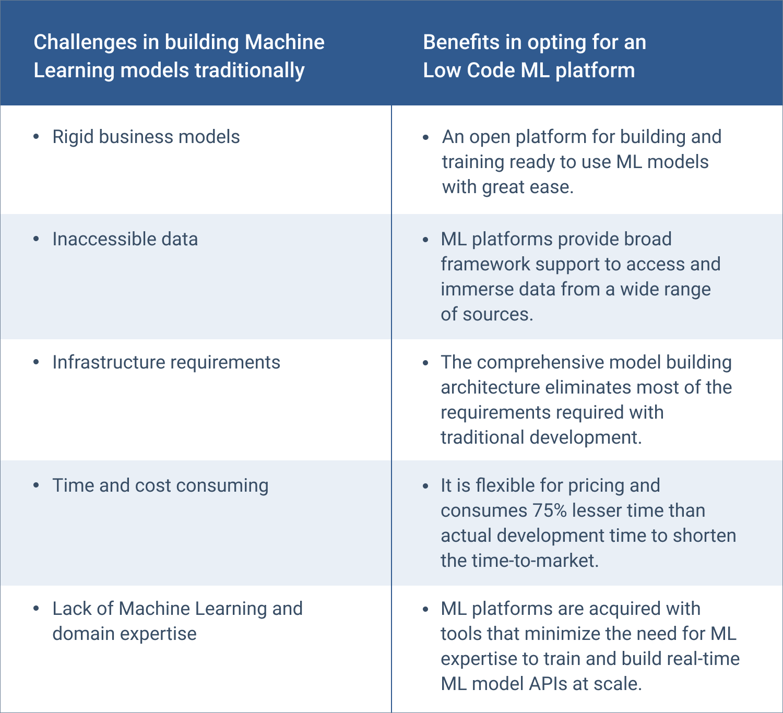 Low code ML Platforms benifits