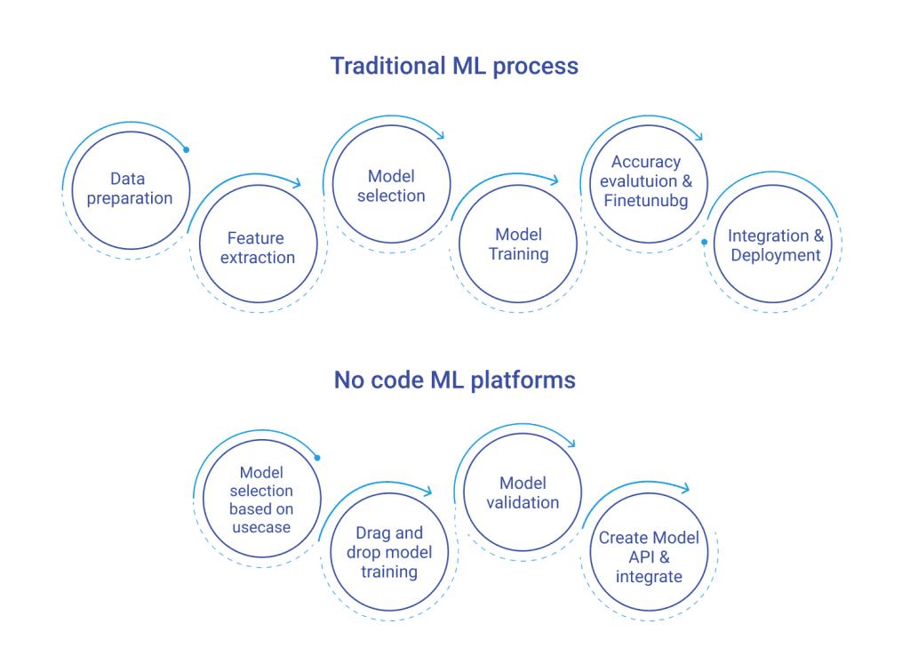 Traditional vs no code platforms